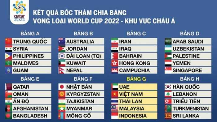 Số đội tuyển loạt vòng loại WC 2022